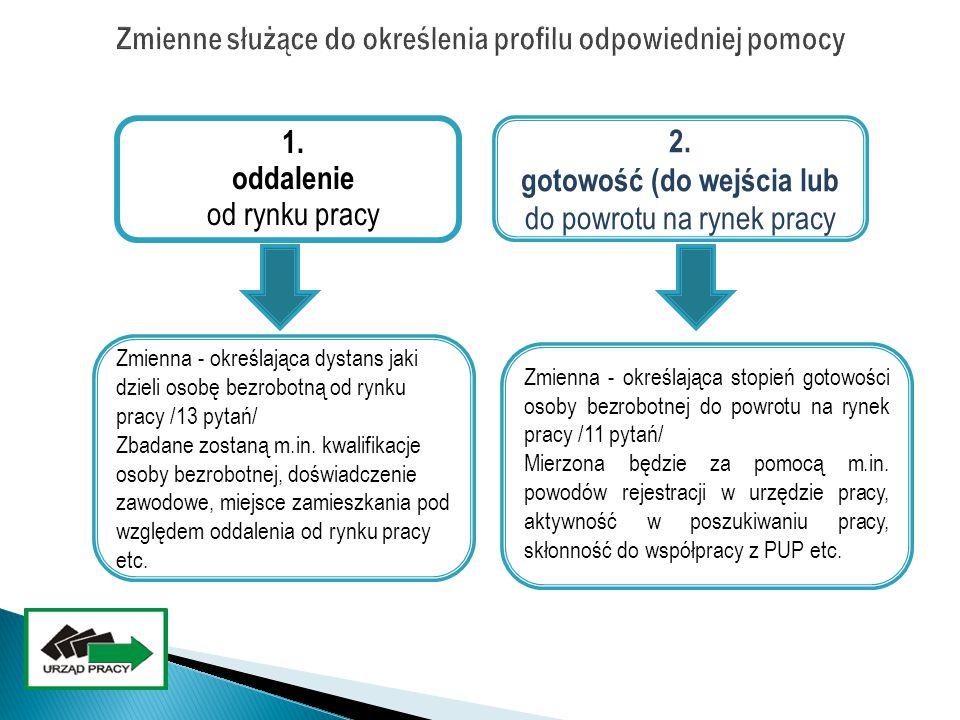 Profil I oparty na aktywności Profil II skoncentrowany na wsparciu Profil III eliminujący oddalenie Trzy profile pomocy POTRZEBUJĘ WSPARCIA JESTEM GOTOWY BRAKUJE MI MOTYWACJI POTRZEBUJĘ POMOCY