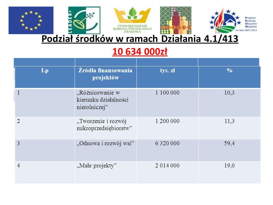 Procedura naboru wniosków: I nabór wniosków przewidziany jest na Iv kwartał 2009 roku.