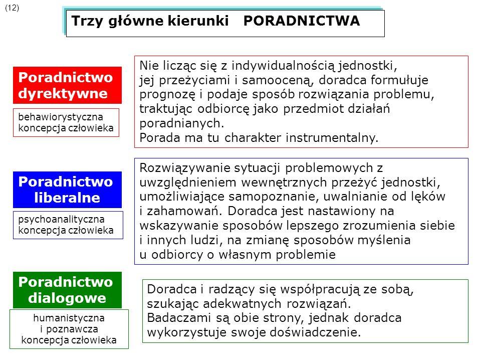 Trzy główne kierunki PORADNICTWA (12) Poradnictwo dyrektywne behawiorystyczna koncepcja człowieka Nie licząc się z indywidualnością jednostki, jej prz