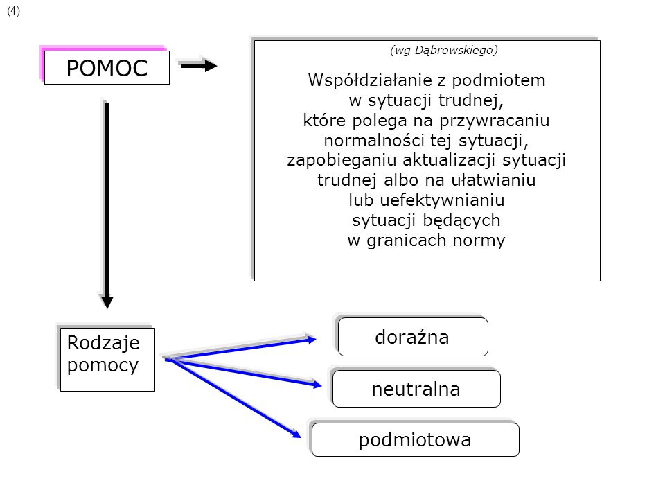 POMOC (wg Dąbrowskiego) Współdziałanie z podmiotem w sytuacji trudnej, które polega na przywracaniu normalności tej sytuacji, zapobieganiu aktualizacj