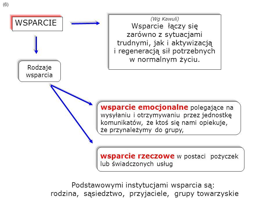 WSPARCIE (Wg Kawuli) Wsparcie łączy się zarówno z sytuacjami trudnymi, jak i aktywizacją i regeneracją sił potrzebnych w normalnym życiu. Rodzaje wspa