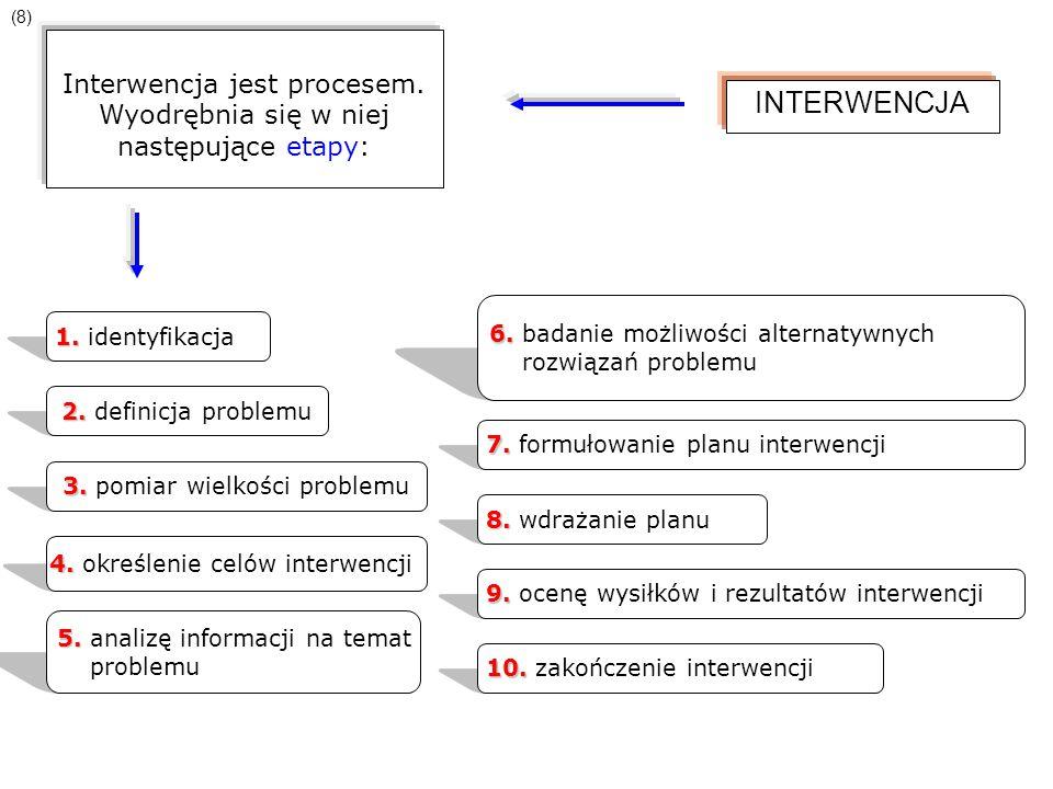 INTERWENCJA Interwencja jest procesem. Wyodrębnia się w niej następujące etapy: 1. 1. identyfikacja 2. 2. definicja problemu 3. 3. pomiar wielkości pr