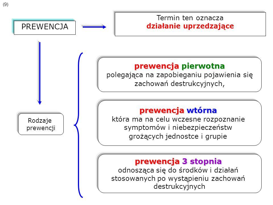 PREWENCJA Termin ten oznacza działanie uprzedzające Rodzaje prewencji prewencja pierwotna polegająca na zapobieganiu pojawienia się zachowań destrukcy