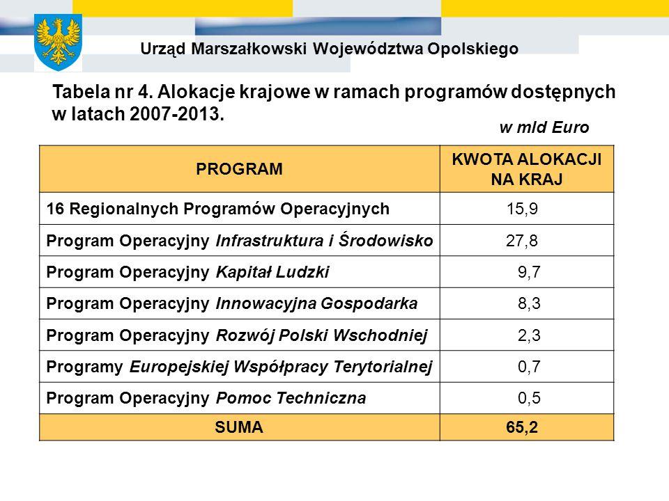 Urząd Marszałkowski Województwa Opolskiego PROGRAM KWOTA ALOKACJI NA KRAJ 16 Regionalnych Programów Operacyjnych15,9 Program Operacyjny Infrastruktura i Środowisko27,8 Program Operacyjny Kapitał Ludzki 9,7 Program Operacyjny Innowacyjna Gospodarka 8,3 Program Operacyjny Rozwój Polski Wschodniej 2,3 Programy Europejskiej Współpracy Terytorialnej 0,7 Program Operacyjny Pomoc Techniczna 0,5 SUMA65,2 Tabela nr 4.