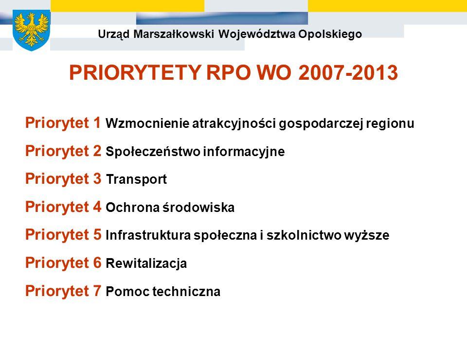 Urząd Marszałkowski Województwa Opolskiego PRIORYTETY RPO WO 2007-2013 Priorytet 1 Wzmocnienie atrakcyjności gospodarczej regionu Priorytet 2 Społeczeństwo informacyjne Priorytet 3 Transport Priorytet 4 Ochrona środowiska Priorytet 5 Infrastruktura społeczna i szkolnictwo wyższe Priorytet 6 Rewitalizacja Priorytet 7 Pomoc techniczna