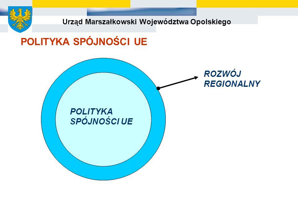 Urząd Marszałkowski Województwa Opolskiego ROZWÓJ REGIONALNY POLITYKA SPÓJNOŚCI UE