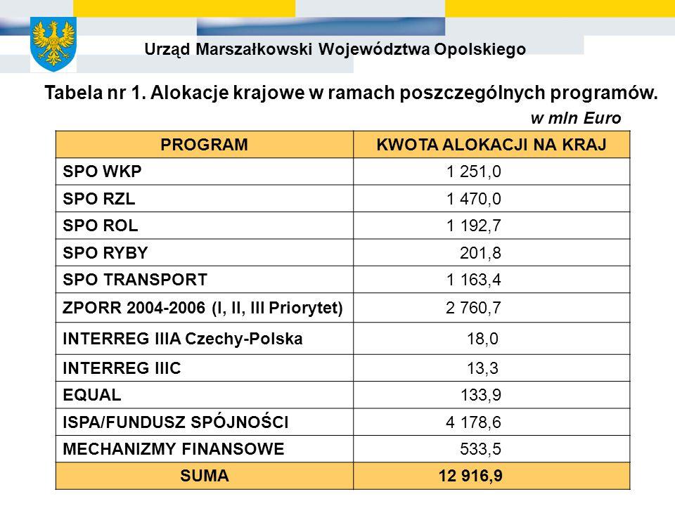 Urząd Marszałkowski Województwa Opolskiego PROGRAMKWOTA ALOKACJI NA KRAJ SPO WKP1 251,0 SPO RZL1 470,0 SPO ROL1 192,7 SPO RYBY201,8 SPO TRANSPORT1 163,4 ZPORR 2004-2006 (I, II, III Priorytet)2 760,7 INTERREG IIIA Czechy-Polska18,0 INTERREG IIIC13,3 EQUAL133,9 ISPA/FUNDUSZ SPÓJNOŚCI4 178,6 MECHANIZMY FINANSOWE533,5 SUMA 12 916,9 Tabela nr 1.