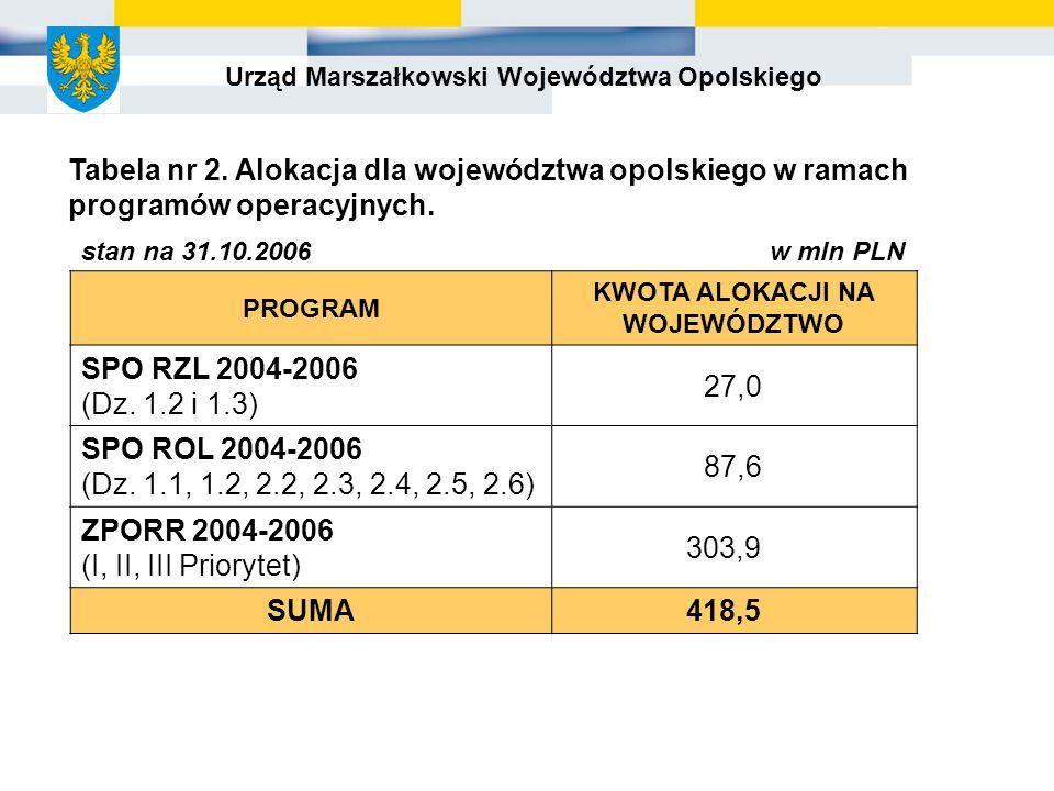 Urząd Marszałkowski Województwa Opolskiego PROGRAM KWOTA ALOKACJI NA WOJEWÓDZTWO SPO RZL 2004-2006 (Dz.