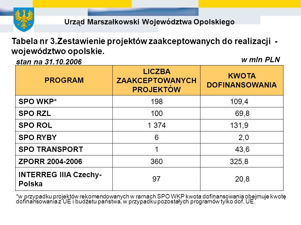 Urząd Marszałkowski Województwa Opolskiego PROGRAM LICZBA ZAAKCEPTOWANYCH PROJEKTÓW KWOTA DOFINANSOWANIA SPO WKP*198109,4 SPO RZL100 69,8 SPO ROL1 374131,9 SPO RYBY62,0 SPO TRANSPORT1 43,6 ZPORR 2004-2006360325,8 INTERREG IIIA Czechy- Polska 97 20,8 *w przypadku projektów rekomendowanych w ramach SPO WKP kwota dofinansowania obejmuje kwotę dofinansowania z UE i budżetu państwa, w przypadku pozostałych programów tylko dof.