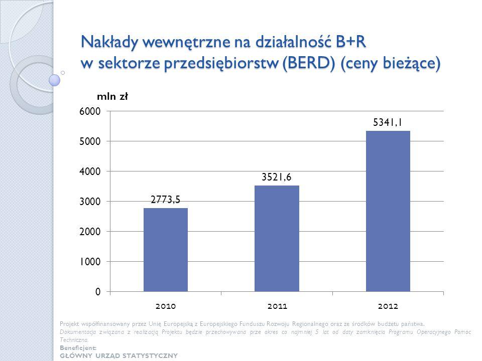 Nakłady wewnętrzne na działalność B+R w sektorze przedsiębiorstw (BERD) (ceny bieżące) Projekt współfinansowany przez Unię Europejską z Europejskiego