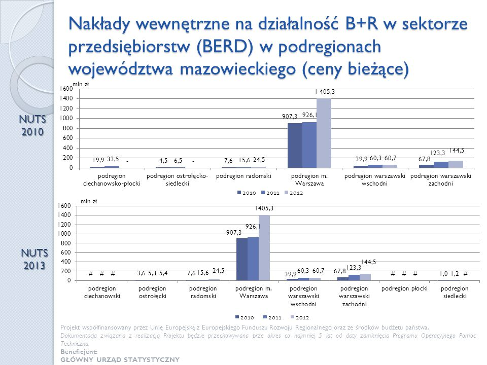 Nakłady wewnętrzne na działalność B+R w sektorze przedsiębiorstw (BERD) w podregionach województwa mazowieckiego (ceny bieżące) NUTS 2010 NUTS 2013 Pr
