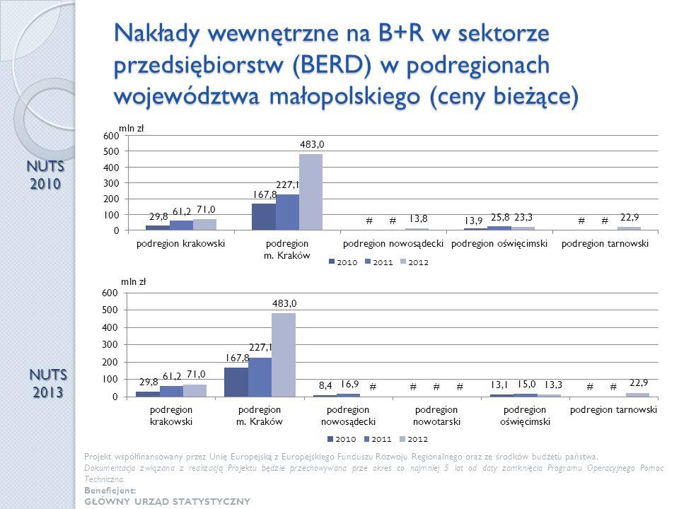 Nakłady wewnętrzne na B+R w sektorze przedsiębiorstw (BERD) w podregionach województwa małopolskiego (ceny bieżące) NUTS 2010 NUTS 2013 Projekt współf