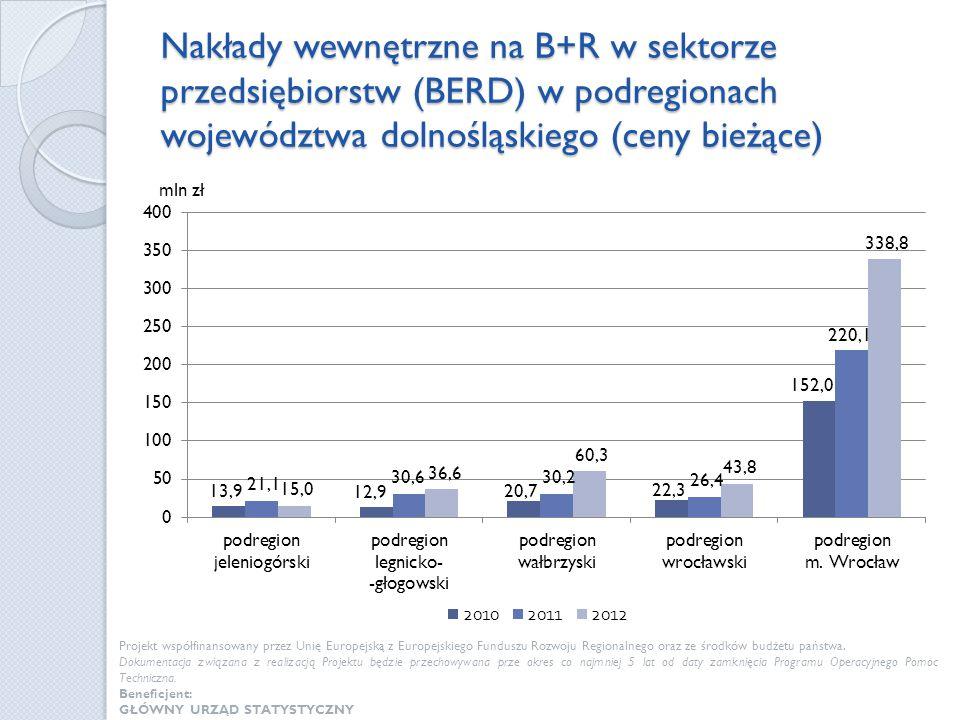 Nakłady wewnętrzne na B+R w sektorze przedsiębiorstw (BERD) w podregionach województwa dolnośląskiego (ceny bieżące) Projekt współfinansowany przez Un