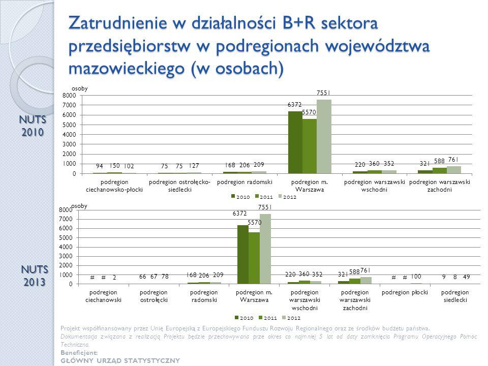 Zatrudnienie w działalności B+R sektora przedsiębiorstw w podregionach województwa mazowieckiego (w osobach) NUTS 2010 NUTS 2013 Projekt współfinansow