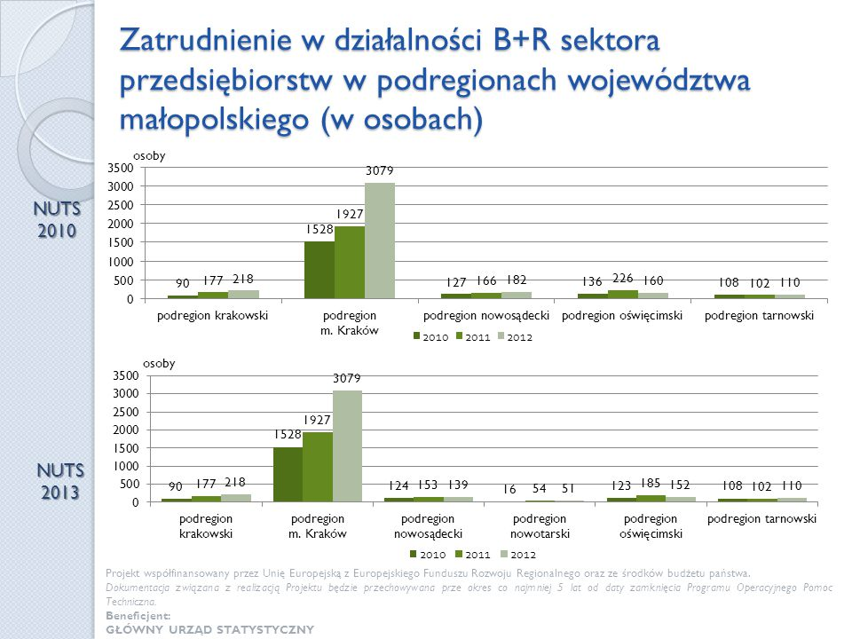 Zatrudnienie w działalności B+R sektora przedsiębiorstw w podregionach województwa małopolskiego (w osobach) NUTS 2010 NUTS 2013 Projekt współfinansow