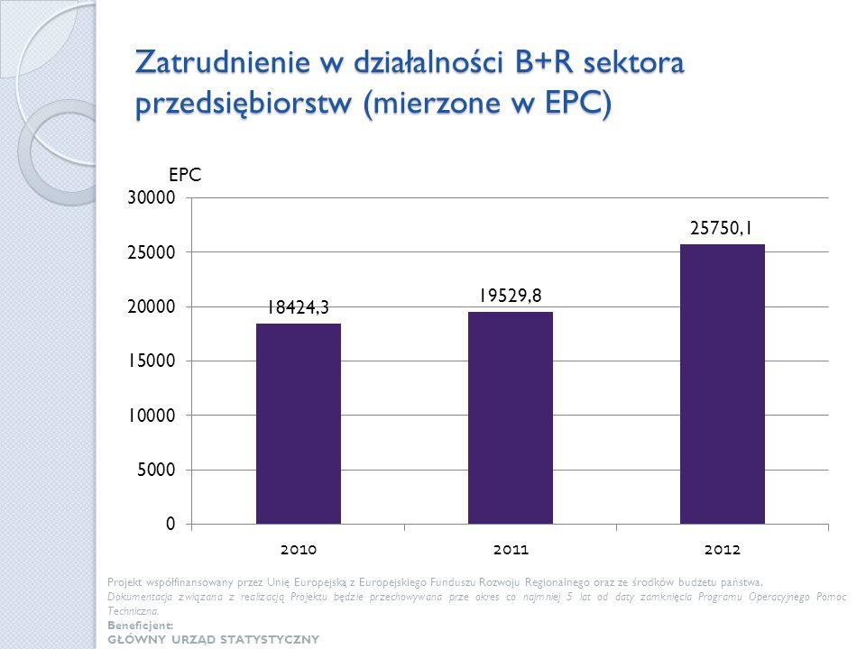Zatrudnienie w działalności B+R sektora przedsiębiorstw (mierzone w EPC) Projekt współfinansowany przez Unię Europejską z Europejskiego Funduszu Rozwo