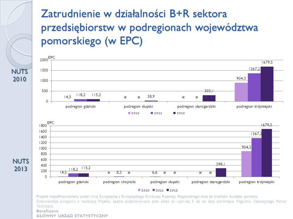 Zatrudnienie w działalności B+R sektora przedsiębiorstw w podregionach województwa pomorskiego (w EPC) NUTS 2010 NUTS 2013 Projekt współfinansowany pr