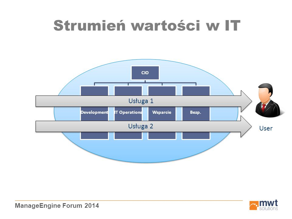 ManageEngine Forum 2014 Strumień wartości w IT CIO DevelopmentIT OperationsWsparcieBezp.