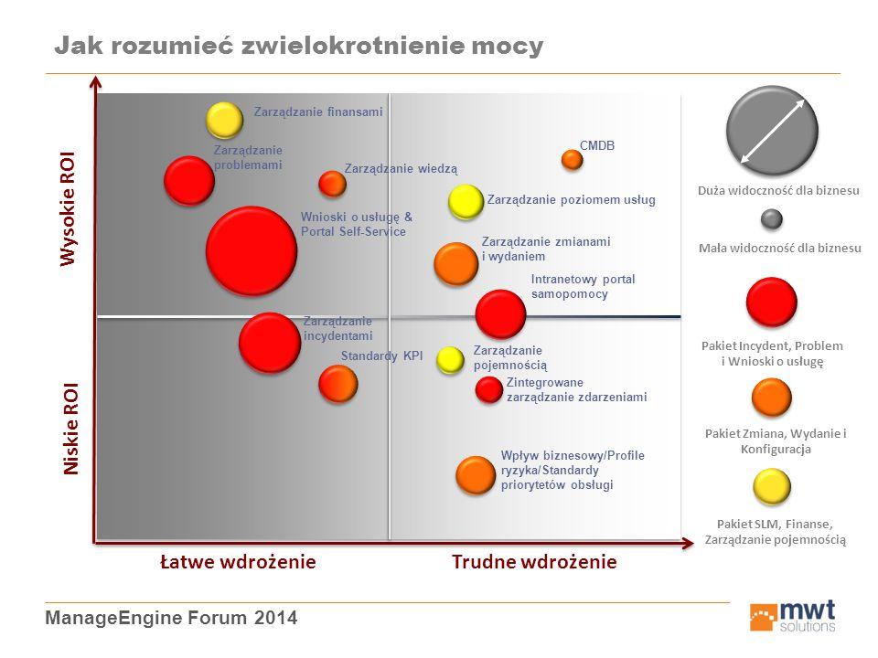 ManageEngine Forum 2014 Jak rozumieć zwielokrotnienie mocy Łatwe wdrożenie Trudne wdrożenie Niskie ROI Wysokie ROI Zarządzanie finansami Zarządzanie p