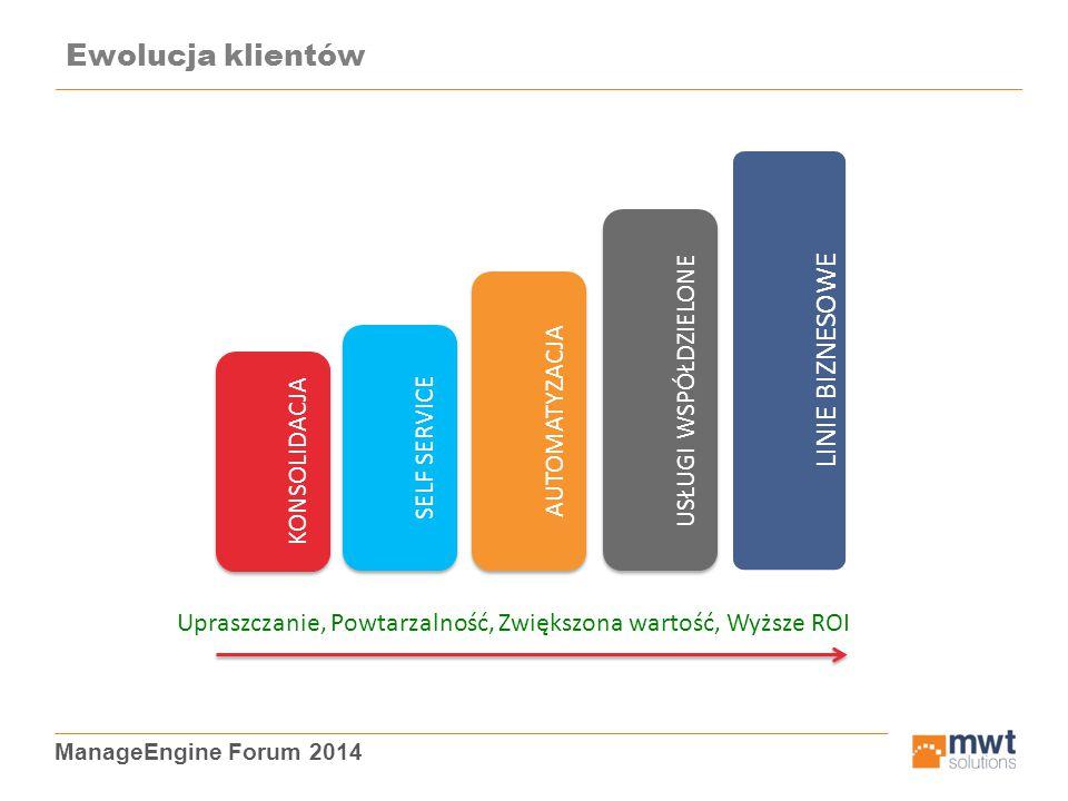 ManageEngine Forum 2014 Ewolucja klientów KONSOLIDACJA SELF SERVICE AUTOMATYZACJA USŁUGI WSPÓŁDZIELONE LINIE BIZNESOWE Upraszczanie, Powtarzalność, Zw