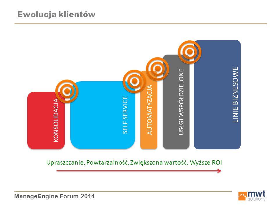 ManageEngine Forum 2014 Ewolucja klientów KONSOLIDACJA SELF SERVICE AUTOMATYZACJA USŁGI WSPÓŁDZIELONE LINIE BIZNESOWE Upraszczanie, Powtarzalność, Zwi