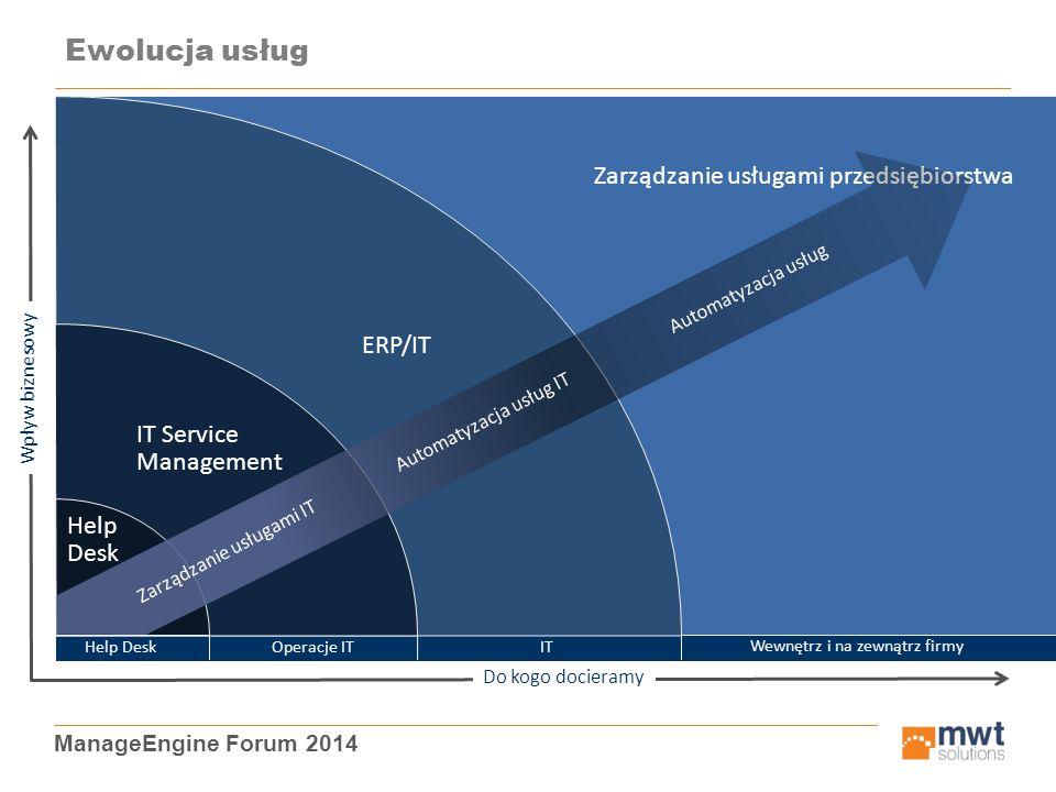 ManageEngine Forum 2014 Zarządzanie usługami przedsiębiorstwa Wewnętrz i na zewnątrz firmy ERP/IT IT IT Service Management Operacje IT Help Desk Help