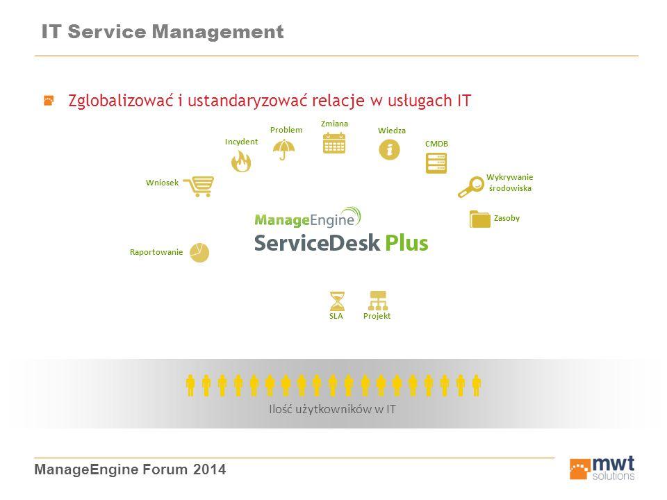 ManageEngine Forum 2014 Zglobalizować i ustandaryzować relacje w usługach IT IT Service Management Ilość użytkowników w IT Wniosek Problem Incydent Zm