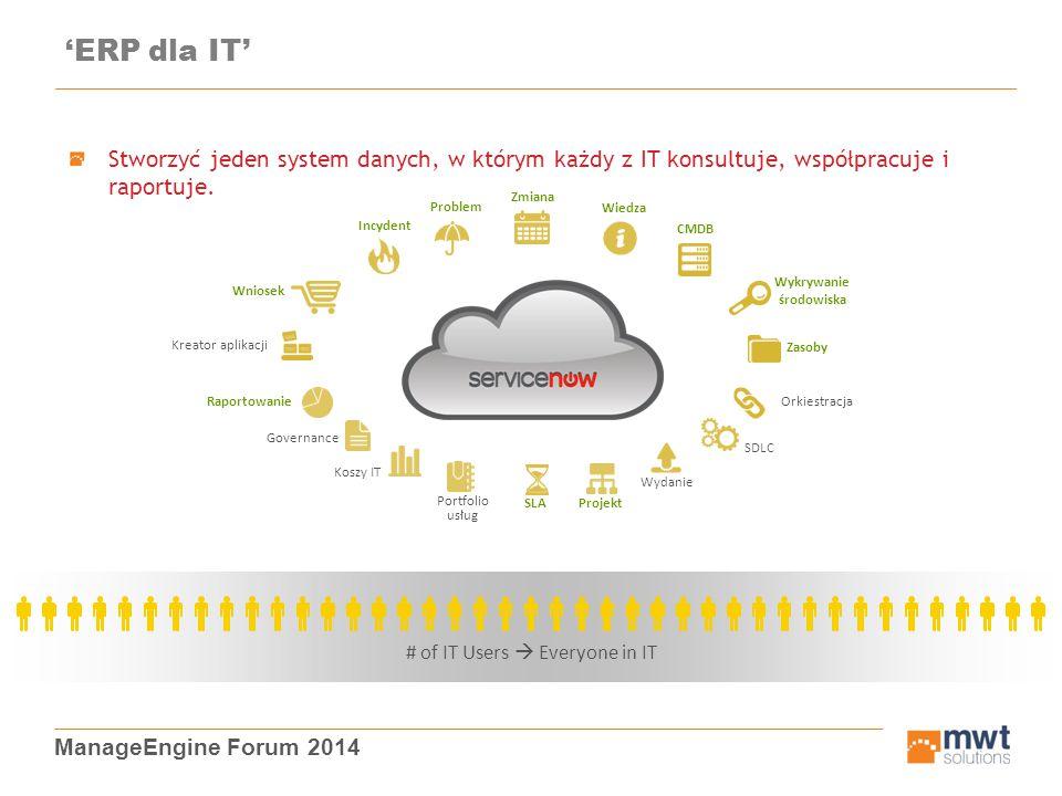 ManageEngine Forum 2014 Stworzyć jeden system danych, w którym każdy z IT konsultuje, współpracuje i raportuje. 'ERP dla IT' Wniosek Problem Incydent