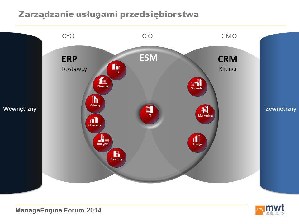 ManageEngine Forum 2014 Zarządzanie usługami przedsiębiorstwa CMO CRM Klienci ERP Dostawcy CFO WewnętrznyZewnętrzny IT ESM CIO ZakupyHRFinanseOperacje