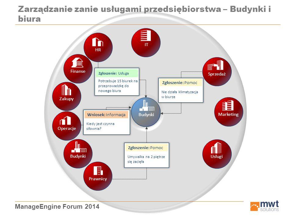 ManageEngine Forum 2014 HR Zarządzanie zanie usługami przedsiębiorstwa – Budynki i biura ZakupyFinanseOperacjeBudynkiPrawnicyUsługiMarketingSprzedaż I