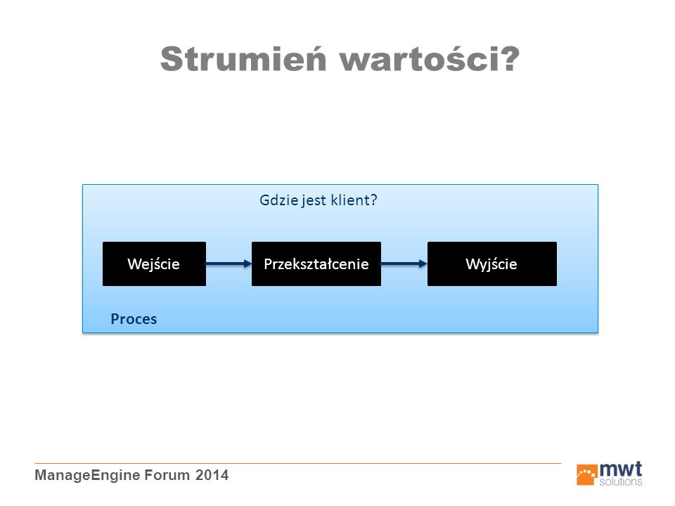 ManageEngine Forum 2014 Strumień wartości? WejściePrzekształcenieWyjście Proces Gdzie jest klient?