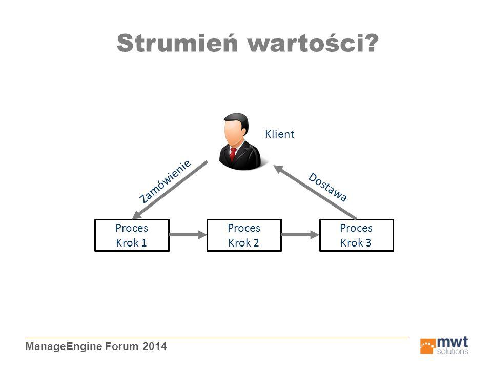 ManageEngine Forum 2014 Strumień wartości? Proces Krok 1 Proces Krok 2 Proces Krok 3 Klient Zamówienie Dostawa