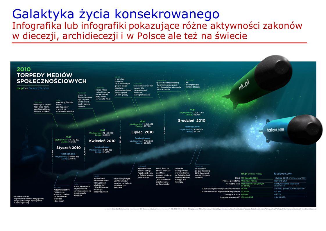 Galaktyka życia konsekrowanego Infografika lub infografiki pokazujące różne aktywności zakonów w diecezji, archidiecezji i w Polsce ale też na świecie