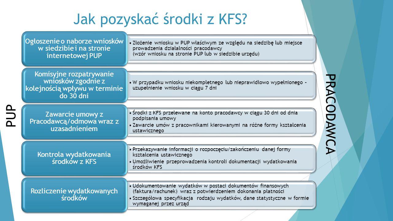 Jak pozyskać środki z KFS? Złożenie wniosku w PUP właściwym ze względu na siedzibę lub miejsce prowadzenia działalności pracodawcy (wzór wniosku na st
