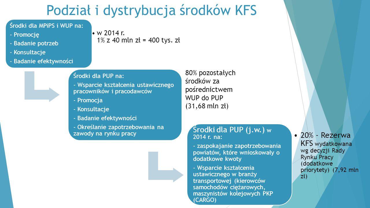 Podział i dystrybucja środków KFS Środki dla MPiPS i WUP na: - Promocję - Badanie potrzeb - Konsultacje - Badanie efektywności w 2014 r. 1% z 40 mln z