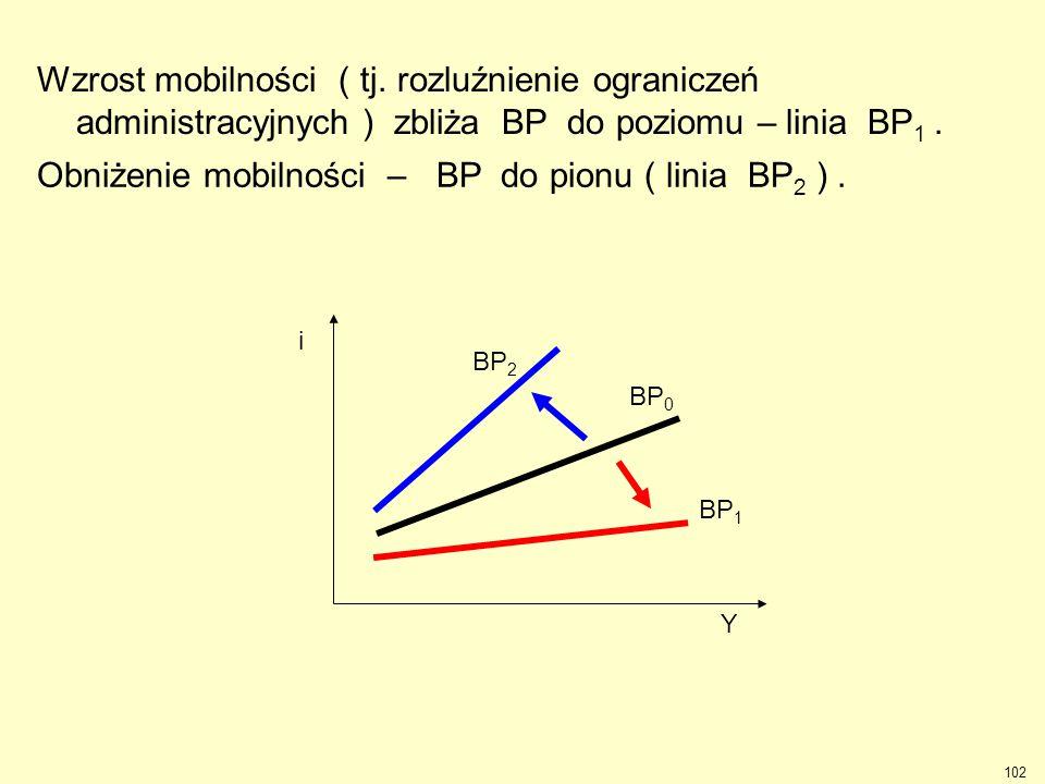 102 Wzrost mobilności ( tj. rozluźnienie ograniczeń administracyjnych ) zbliża BP do poziomu – linia BP 1. BP 2 i Y BP 0 BP 1 Obniżenie mobilności – B