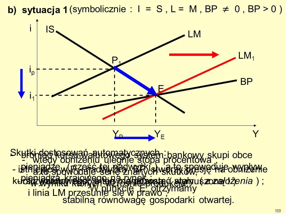 E BP LM 1 YPYP YEYE b) sytuacja 1 (symbolicznie : I = S, L = M, BP  0, BP > 0 ) Skutki dostosowań automatycznych : - istniejąca w P 1 nadwyżka BP stw
