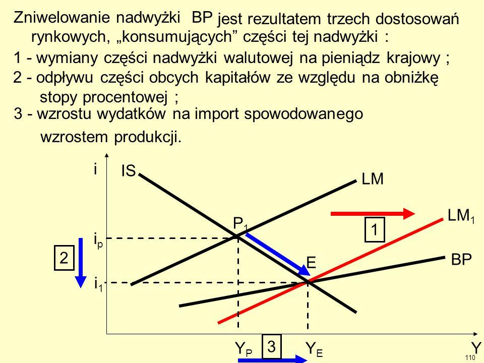"""E BP LM 1 YPYP YEYE ipip i 1 Y i IS P1P1 LM jest rezultatem trzech dostosowań rynkowych, """"konsumujących"""" części tej nadwyżki : 1 - wymiany części nadw"""