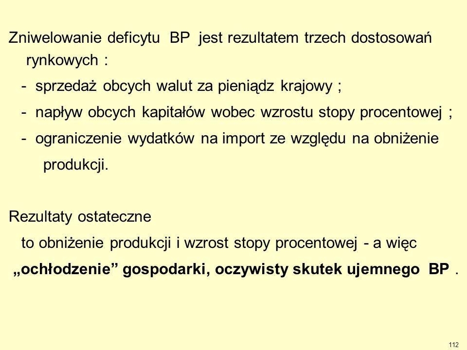 112 Zniwelowanie deficytu BP jest rezultatem trzech dostosowań rynkowych : - sprzedaż obcych walut za pieniądz krajowy ; - napływ obcych kapitałów wob