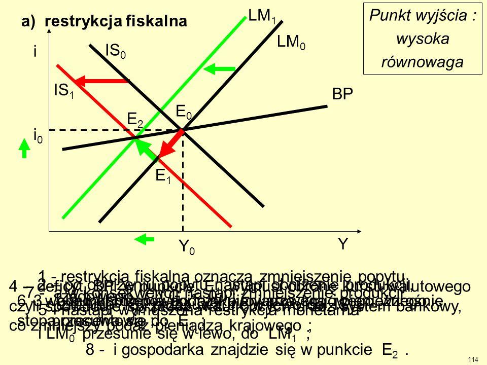 a) restrykcja fiskalna Punkt wyjścia : wysoka równowaga 1 - restrykcja fiskalna oznacza zmniejszenie popytu rządowego (  G < 0 ) ; 2 – po obniżeniu p