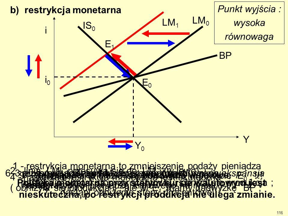 b) restrykcja monetarna 1 - restrykcja monetarna to zmniejszenie podaży pieniądza (  M < 0 ) ; 2 - linia LM 0 przesuwa się do LM 1 (w lewo), następu