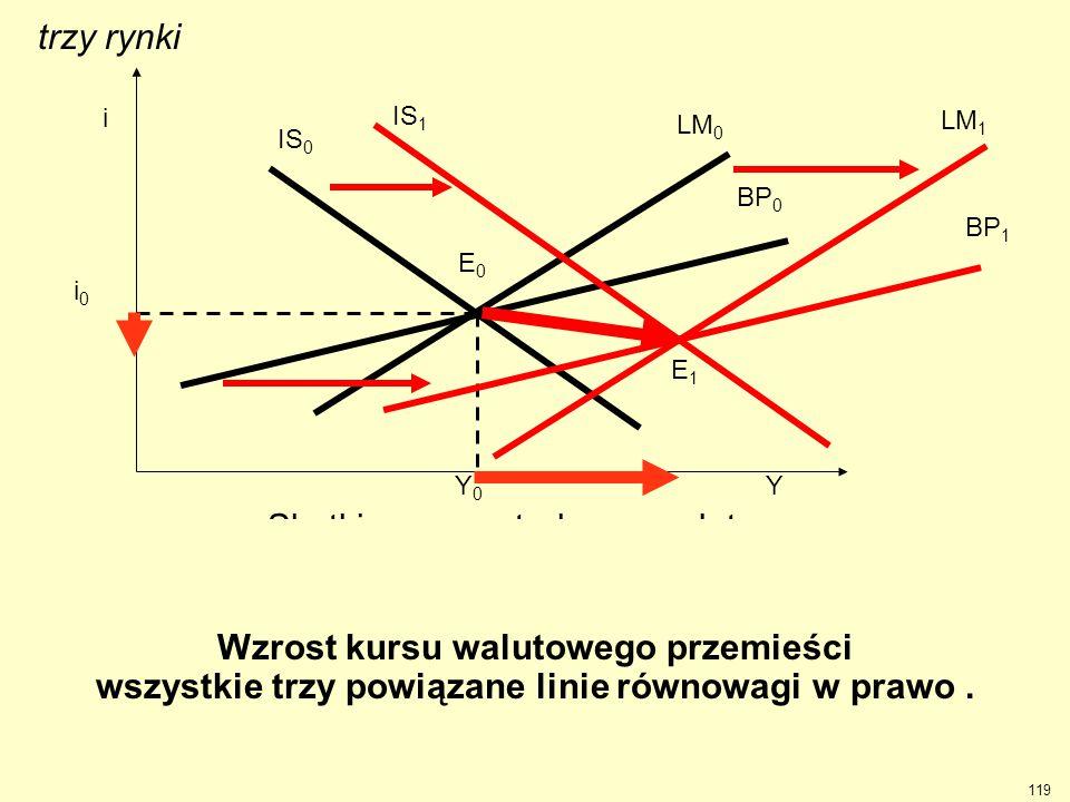 Skutkiem wzrostu kursu walutowego ( tj. osłabienia waluty krajowej ) jest ożywienie gospodarcze ( wzrost produkcji i obniżka stopy procentowej ). BP 0