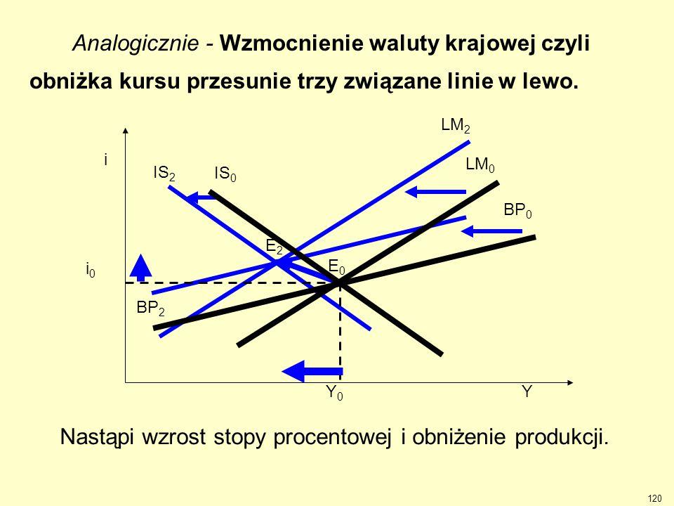 IS 2 LM 2 BP 2 E2E2 Analogicznie - Wzmocnienie waluty krajowej czyli obniżka kursu przesunie trzy związane linie w lewo. BP 0 LM 0 IS 0 Y i E0E0 i0i0