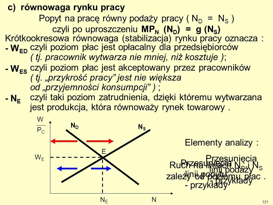 Przesunięcia linii podaży - przykłady Przesunięcia linii popytu - przykłady NSNS WEWE E NDND NENE Elementy analizy : Ruch na liniach N D i N S zależy