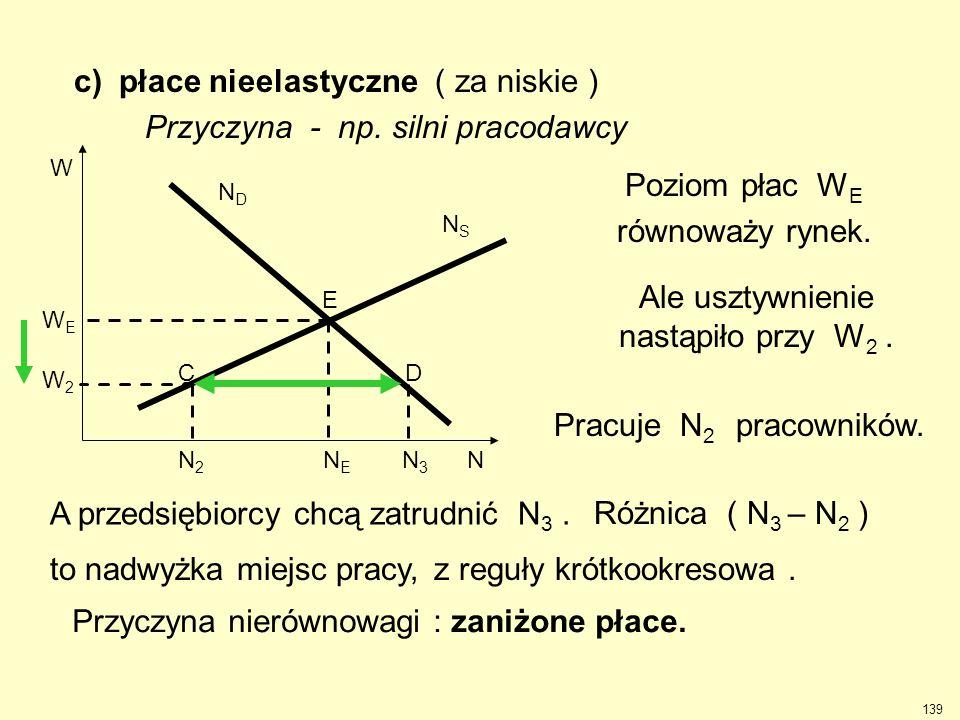 c) płace nieelastyczne ( za niskie ) Przyczyna - np. silni pracodawcy W2W2 N3N3 WEWE W NENE N NSNS NDND N2N2 Poziom płac W E równoważy rynek. Pracuje