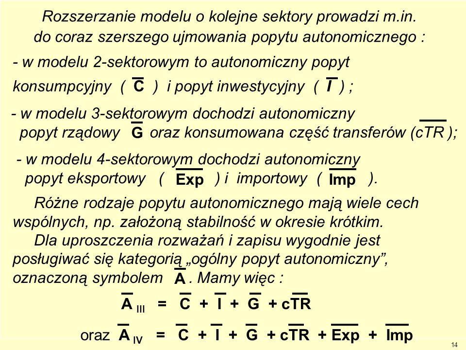 14 Imp = Imp + m Y Ogółem funkcja importu : (autonomiczny plus zmienny) Imp + m Y Imp m Y Imp Y Dygresja : Rozszerzanie modelu o kolejne sektory prowa
