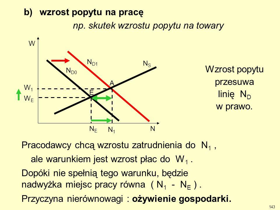 b) wzrost popytu na pracę np. skutek wzrostu popytu na towary Wzrost popytu przesuwa linię N D w prawo. W1W1 N1N1 N D1 WEWE W NENE N NSNS N D0 Pracoda
