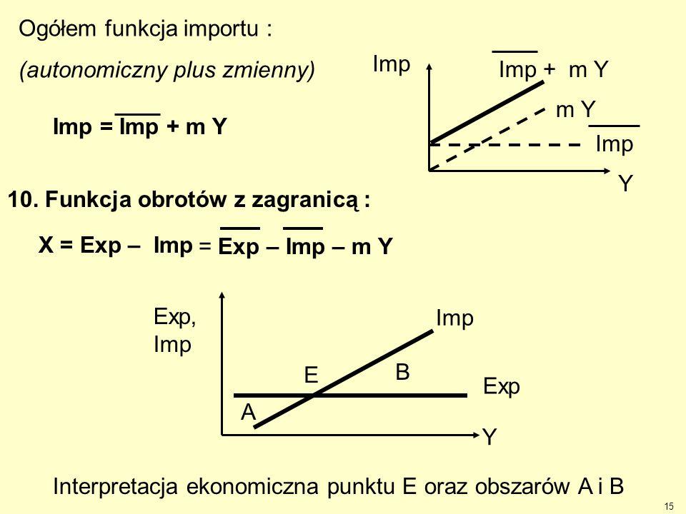 15 Imp = Imp + m Y Ogółem funkcja importu : (autonomiczny plus zmienny) Imp + m Y Imp m Y Imp Y 10. Funkcja obrotów z zagranicą : X = Exp – Imp = Exp