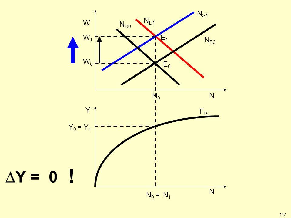 W1W1 N S1 N D1 Y 0 = Y 1 FPFP N N 0 = N 1 Y W0W0 W N N S0 N D0 N0N0  Y = 0 ! E1E1 E0E0 157