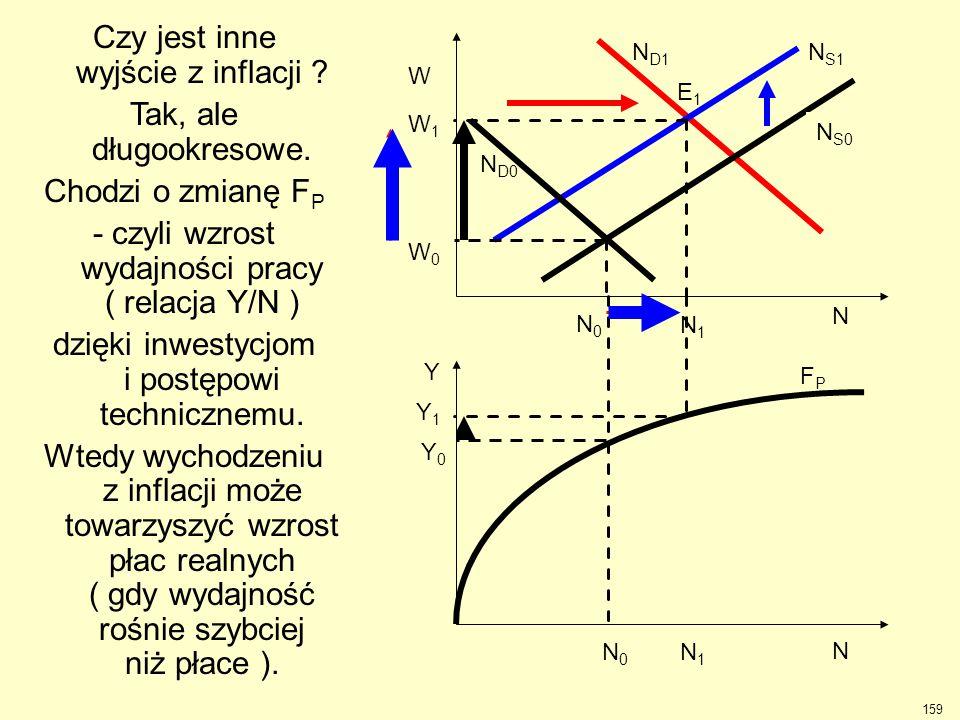 W1W1 N S1 N D1 N1N1 N1N1 Y1Y1 Czy jest inne wyjście z inflacji ? Tak, ale długookresowe. Chodzi o zmianę F P - czyli wzrost wydajności pracy ( relacja